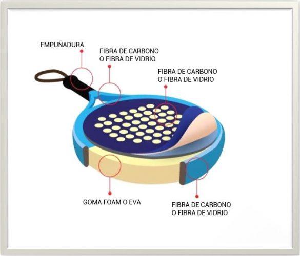 materiales de la raqueta y pala de padel